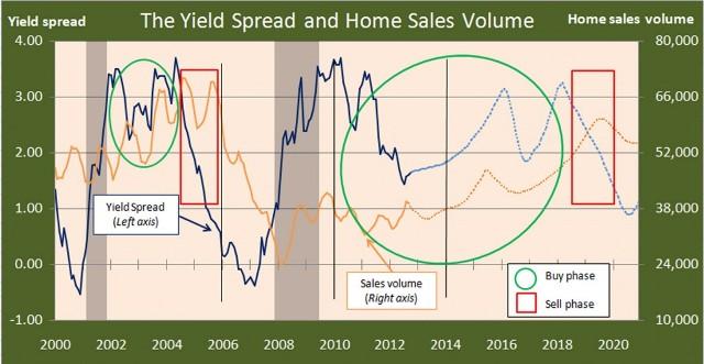 BuySell-YieldSpread-1024x563