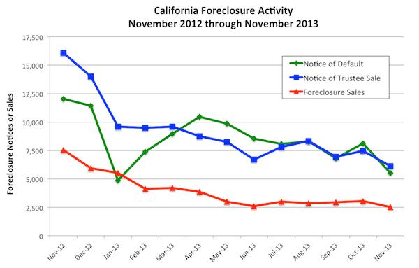 Nov.Foreclosures